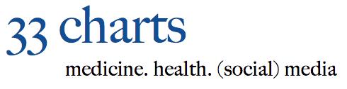 33 Charts — medicine. health. (social) media.